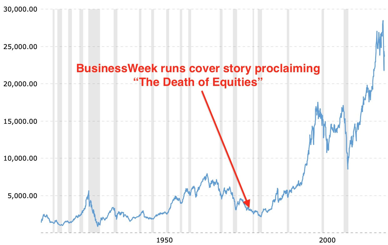 DJIA chart - BusinessWeek cover
