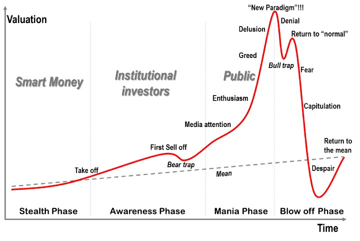 Psychological stages of the stock market boom and bust cycle - Dr. Jean-Paul Rodrigue