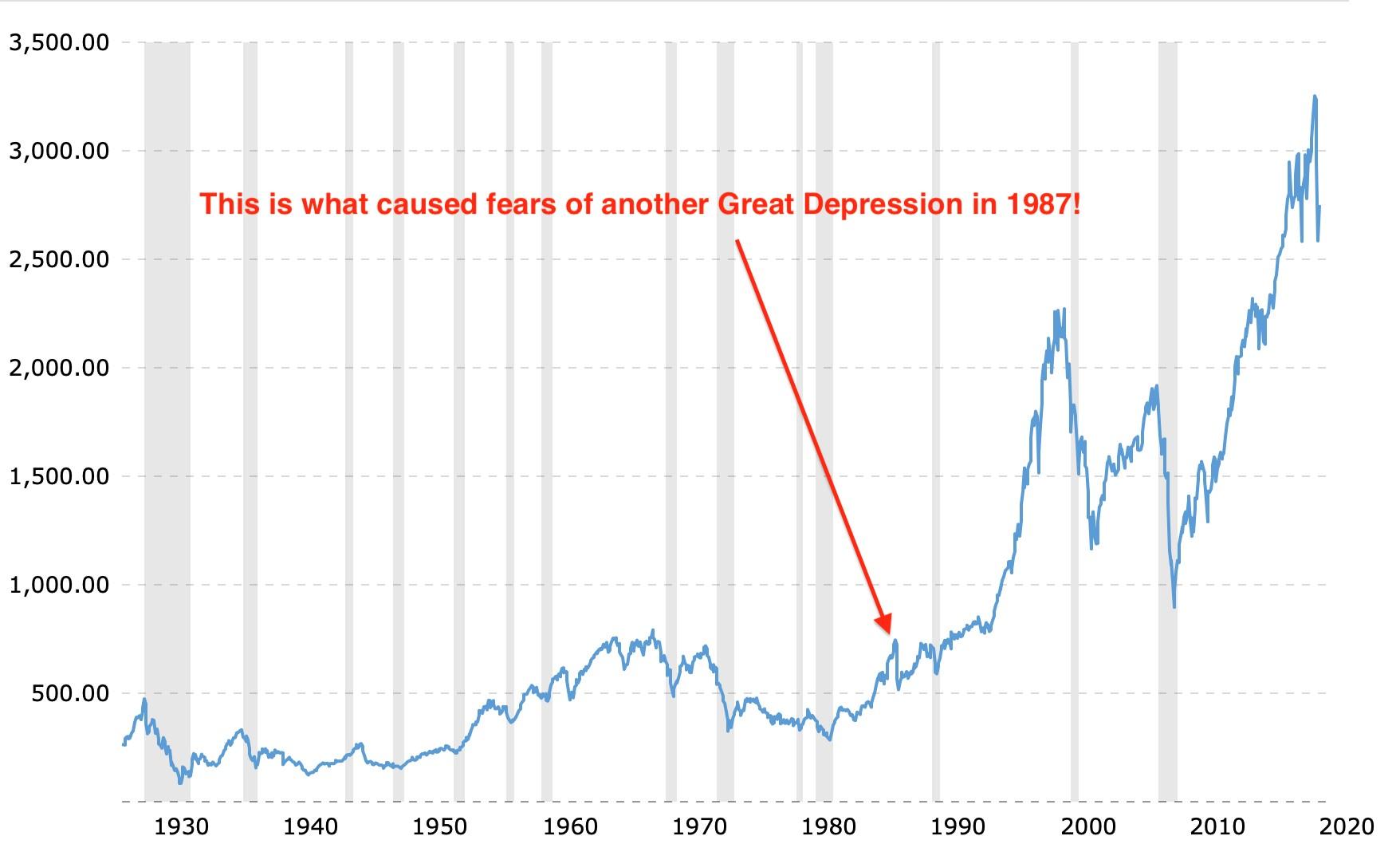 stock markets returns since inception